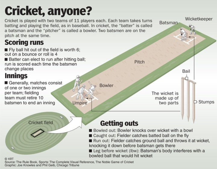 Cricket explained